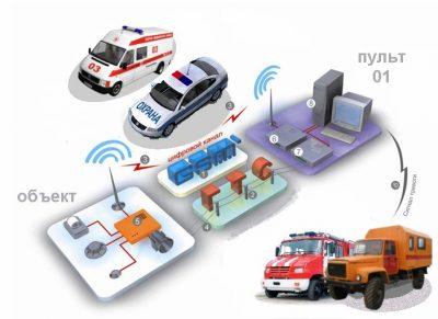 """Мониторинг пожарной сигнализации в Вашей организации. Пожарный мониторинг с выводом на пульт """"Службы 01"""" круглые сутки, оперативный вызов служб при пожаре."""