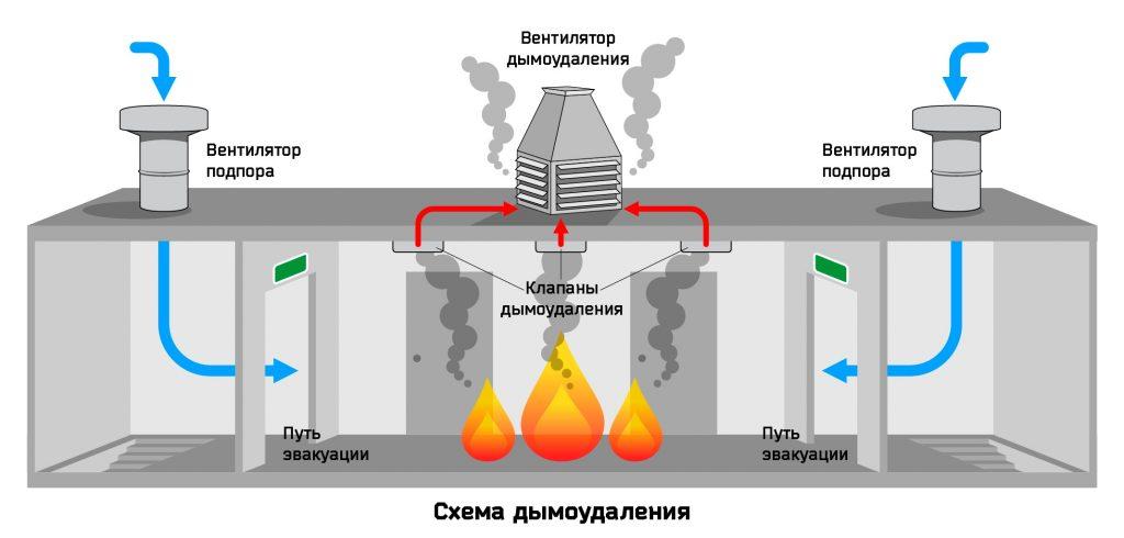 Специализированные услуги по установке систем дымоудаления в Томске. Техническое обслуживание систем дымоудаления. Качественный сервис и доступные цены.
